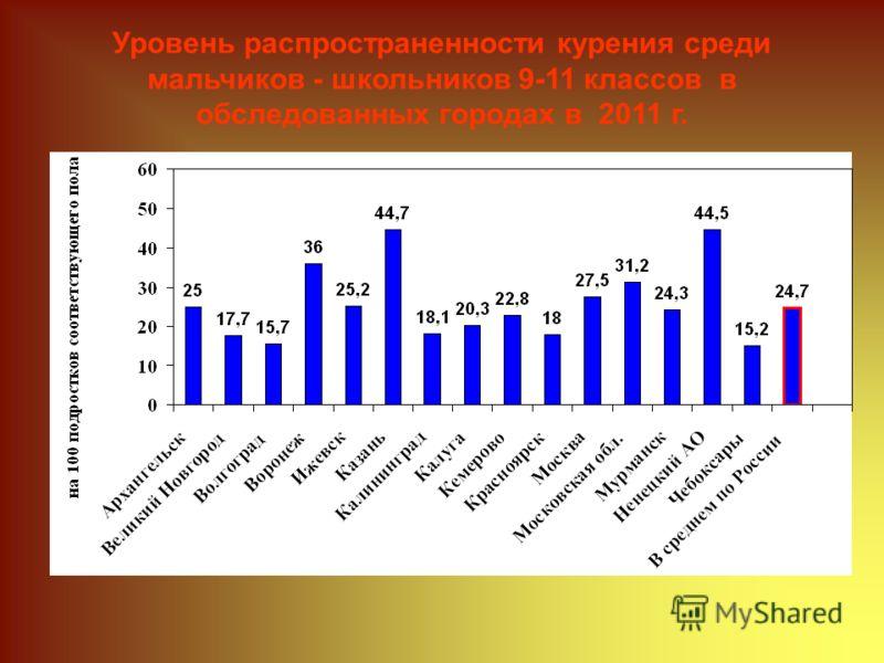 Уровень распространенности курения среди мальчиков - школьников 9-11 классов в обследованных городах в 2011 г.