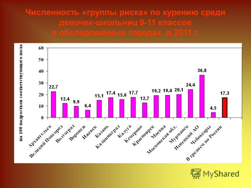 Численность «группы риска» по курению среди девочек-школьниц 9-11 классов в обследованных городах в 2011 г.