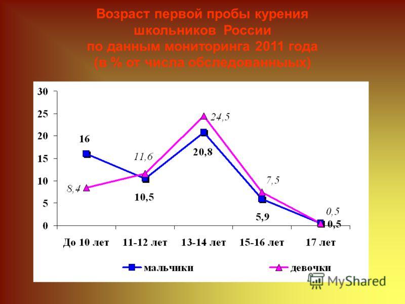 Возраст первой пробы курения школьников России по данным мониторинга 2011 года (в % от числа обследованныых)