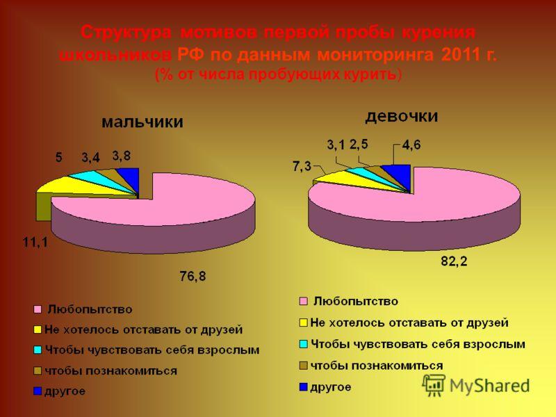 Структура мотивов первой пробы курения школьников РФ по данным мониторинга 2011 г. (% от числа пробующих курить)
