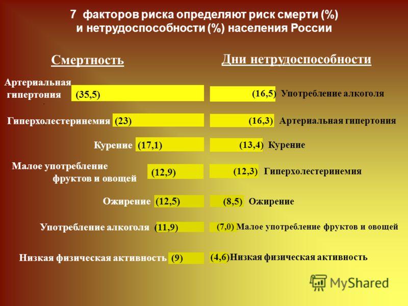 (12,9) Смертность Дни нетрудоспособности Артериальная гипертония (35,5) (16,3) Артериальная гипертония Гиперхолестеринемия (23) (12,3) Гиперхолестеринемия Курение (17,1) (13,4) Курение (16,5) Употребление алкоголя Употребление алкоголя (11,9) Малое у