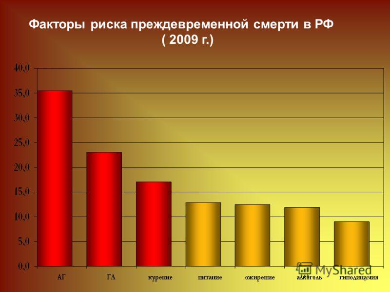6 Факторы риска преждевременной смерти в РФ ( 2009 г.)