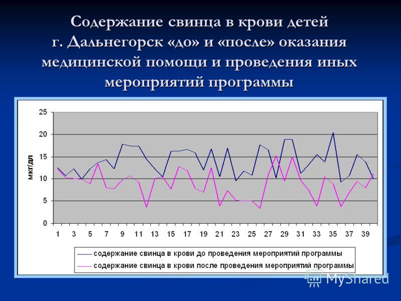 Содержание свинца в крови детей г. Дальнегорск «до» и «после» оказания медицинской помощи и проведения иных мероприятий программы
