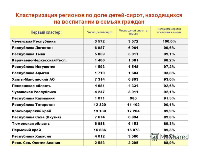 Кластеризация регионов по доле детей-сирот, находящихся на воспитании в семьях граждан Первый кластер : Число детей-сирот Число детей-сирот в семьях Доля детей-сирот на воспитании в семьях Чеченская Республика3 572 100,0% Республика Дагестан6 9876 96