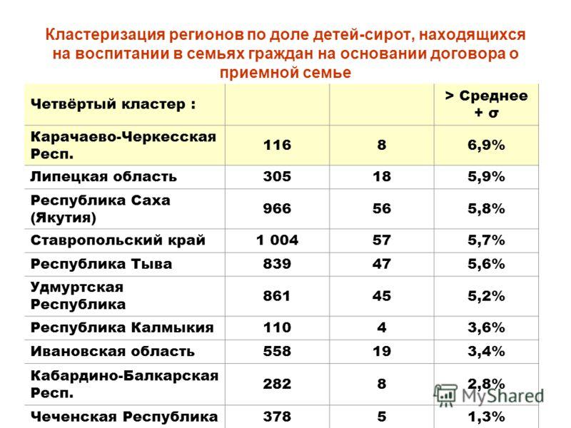 Кластеризация регионов по доле детей-сирот, находящихся на воспитании в семьях граждан на основании договора о приемной семье Четвёртый кластер : > Среднее + σ Карачаево-Черкесская Респ. 11686,9% Липецкая область305185,9% Республика Саха (Якутия) 966