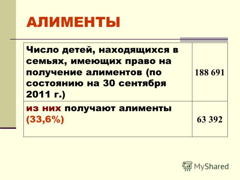 АЛИМЕНТЫ Число детей, находящихся в семьях, имеющих право на получение алиментов (по состоянию на 30 сентября 2011 г.) 188 691 из них получают алименты (33,6%) 63 392