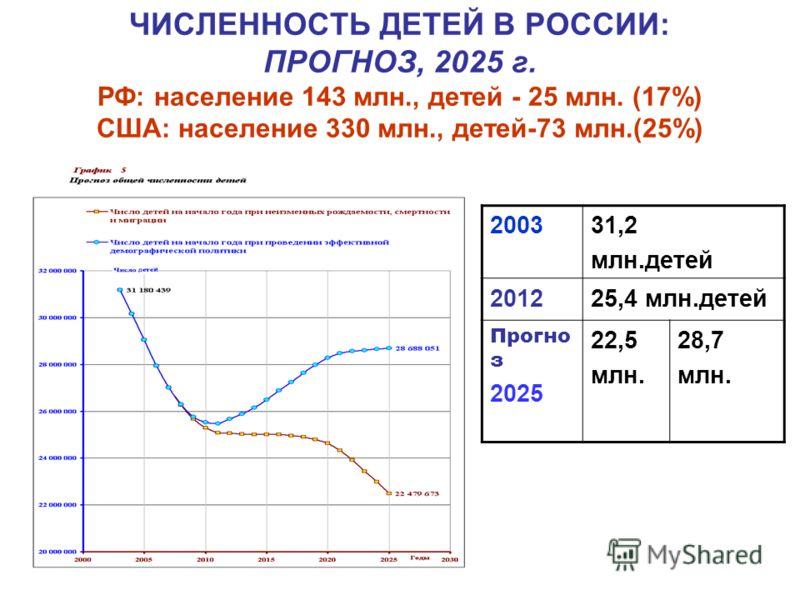 ЧИСЛЕННОСТЬ ДЕТЕЙ В РОССИИ: ПРОГНОЗ, 2025 г. РФ: население 143 млн., детей - 25 млн. (17%) США: население 330 млн., детей-73 млн.(25%) 200331,2 млн.детей 201225,4 млн.детей Прогно з 2025 22,5 млн. 28,7 млн.