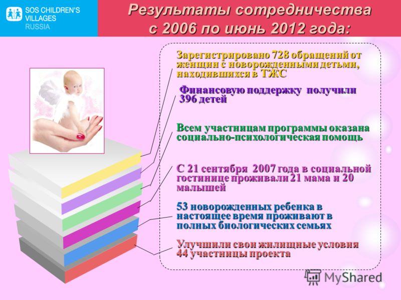 Улучшили свои жилищные условия 44 участницы проекта 53 новорожденных ребенка в настоящее время проживают в полных биологических семьях С 21 сентября 2007 года в социальной гостинице проживали 21 мама и 20 малышей Финансовую поддержку получили 396 дет