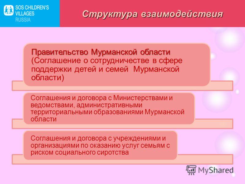 Правительство Мурманской области Правительство Мурманской области (Соглашение о сотрудничестве в сфере поддержки детей и семей Мурманской области) Соглашения и договора с Министерствами и ведомствами, административными территориальными образованиями
