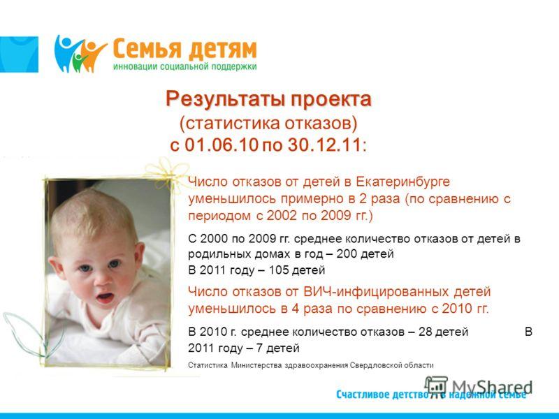 Число отказов от детей в Екатеринбурге уменьшилось примерно в 2 раза (по сравнению с периодом с 2002 по 2009 г г. ) С 2000 по 2009 гг. среднее количество отказов от детей в родильных домах в год – 200 детей В 2011 году – 105 детей Результаты проекта