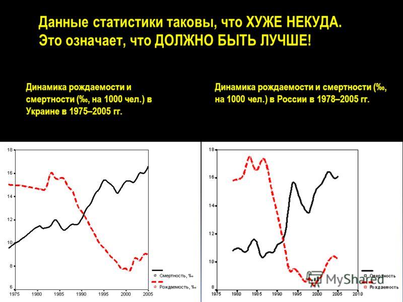 Динамика рождаемости и смертности (, на 1000 чел.) в Украине в 1975–2005 гг. Динамика рождаемости и смертности (, на 1000 чел.) в России в 1978–2005 гг. Данные статистики таковы, что ХУЖЕ НЕКУДА. Это означает, что ДОЛЖНО БЫТЬ ЛУЧШЕ!
