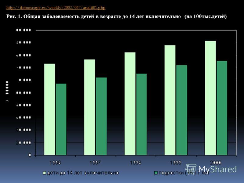 http://demoscope.ru/weekly/2002/067/analit01.php Рис. 1. Общая заболеваемость детей в возрасте до 14 лет включительно (на 100тыс.детей)