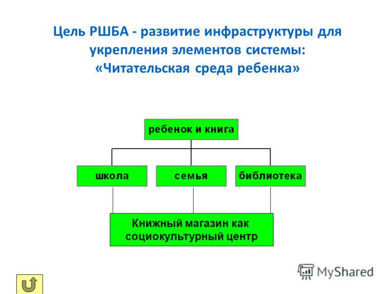 Цель РШБА - развитие инфраструктуры для укрепления элементов системы: «Читательская среда ребенка» Книжный магазин как социокультурный центр