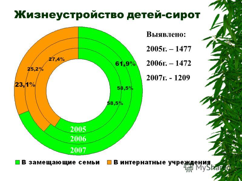 Жизнеустройство детей-сирот 2005 2006 2007 Выявлено: 2005г. – 1477 2006г. – 1472 2007г. - 1209