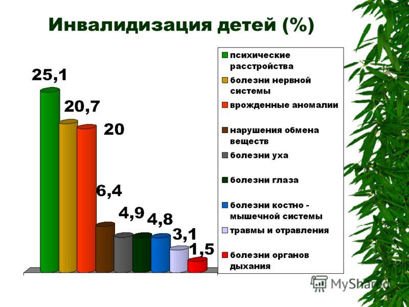 Инвалидизация детей (%)
