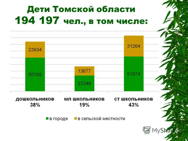 Дети Томской области 194 197 чел., в том числе: