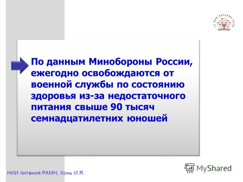 По данным Минобороны России, ежегодно освобождаются от военной службы по состоянию здоровья из-за недостаточного питания свыше 90 тысяч семнадцатилетних юношей НИИ питания РАМН, Конь И.Я.