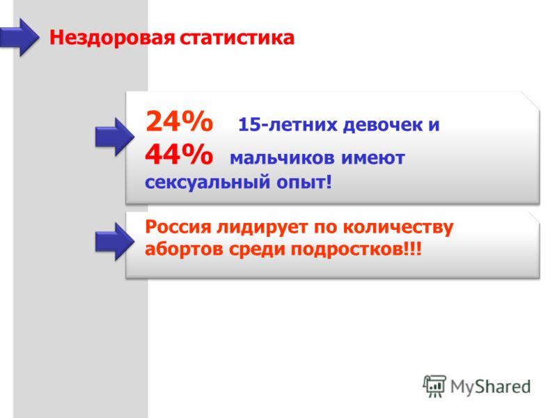 24% 15-летних девочек и 44% мальчиков имеют сексуальный опыт! Россия лидирует по количеству абортов среди подростков!!! Нездоровая статистика