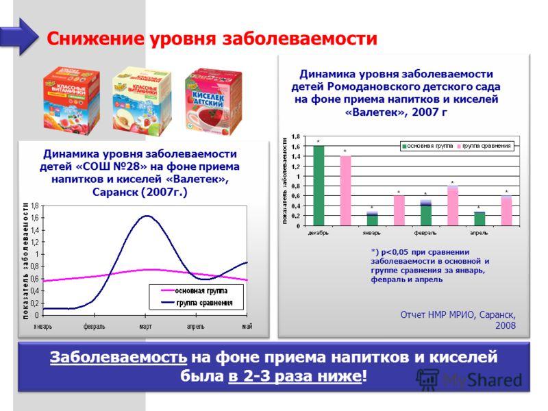 Снижение уровня заболеваемости *) p