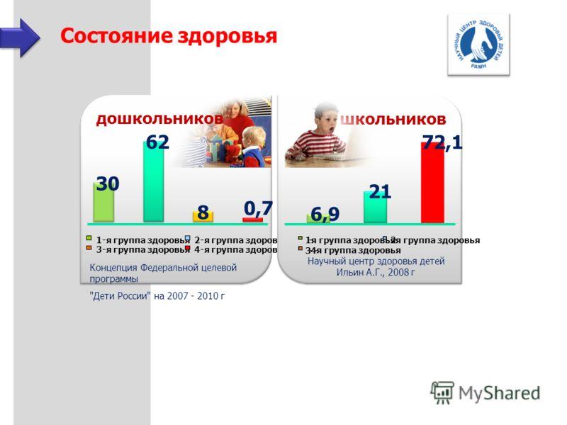 Ежегодно в россии в среднем 3 детей до 17 лет заболевают раком.