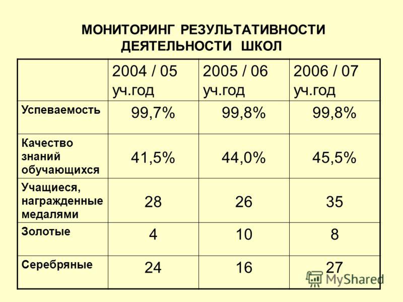 МОНИТОРИНГ РЕЗУЛЬТАТИВНОСТИ ДЕЯТЕЛЬНОСТИ ШКОЛ 2004 / 05 уч.год 2005 / 06 уч.год 2006 / 07 уч.год Успеваемость 99,7%99,8% Качество знаний обучающихся 41,5%44,0%45,5% Учащиеся, награжденные медалями 282635 Золотые 4108 Серебряные 241627