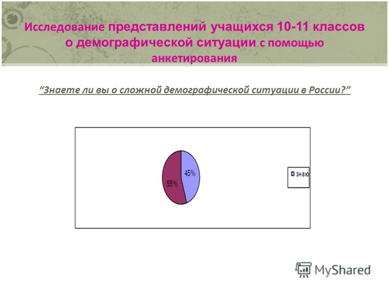 Исследование представлений учащихся 10-11 классов о демографической ситуации с помощью анкетирования Знаете ли вы о сложной демографической ситуации в России?