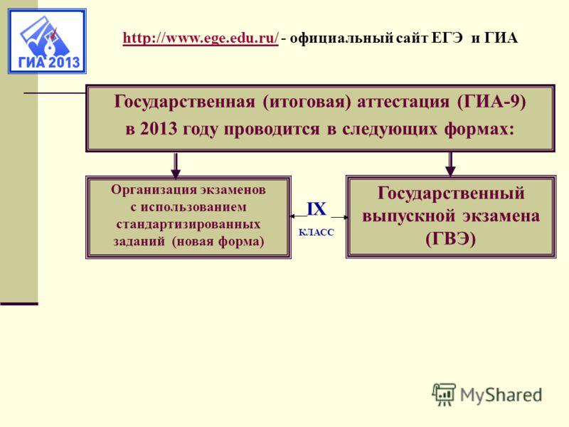 http://www.ege.edu.ru/http://www.ege.edu.ru/ - официальный сайт ЕГЭ и ГИА Государственная (итоговая) аттестация (ГИА-9) в 2013 году проводится в следующих формах: Государственный выпускной экзамена (ГВЭ) Организация экзаменов с использованием стандар