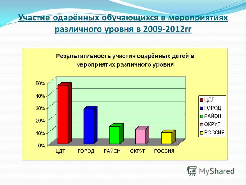 Участие одарённых обучающихся в мероприятиях различного уровня в 2009-2012гг