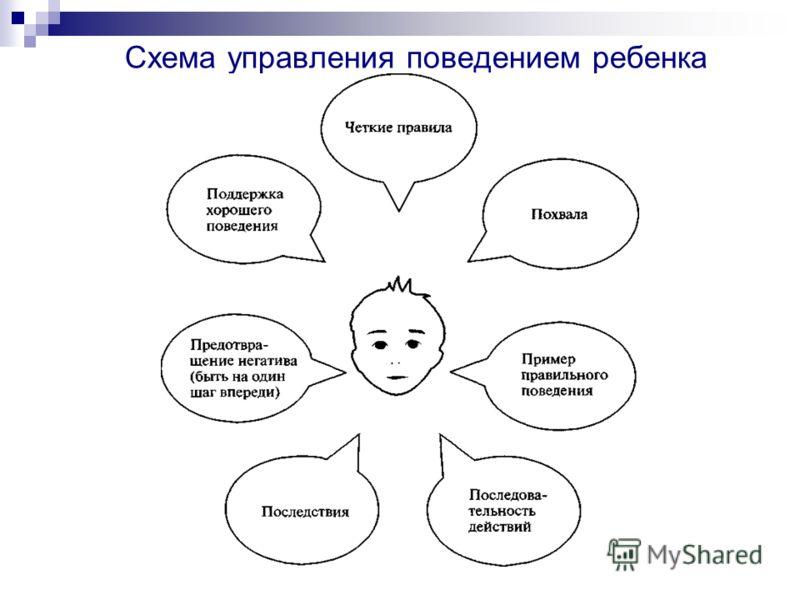 Схема управления поведением ребенка