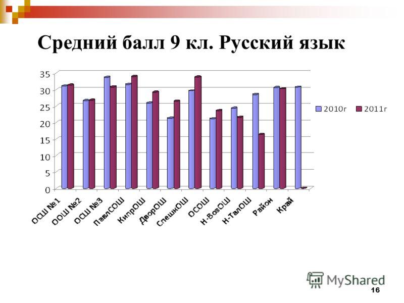 16 Средний балл 9 кл. Русский язык