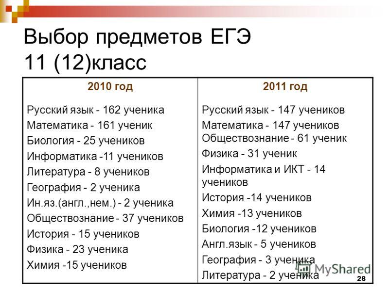 28 Выбор предметов ЕГЭ 11 (12)класс 2010 год Русский язык - 162 ученика Математика - 161 ученик Биология - 25 учеников Информатика -11 учеников Литература - 8 учеников География - 2 ученика Ин.яз.(англ.,нем.) - 2 ученика Обществознание - 37 учеников