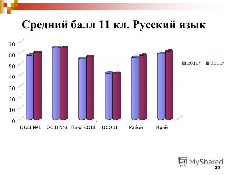 30 Средний балл 11 кл. Русский язык