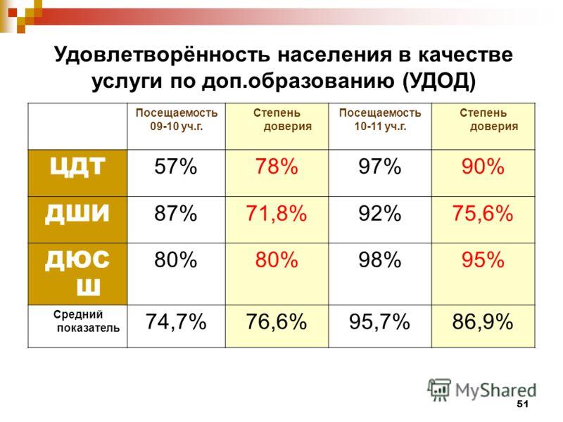 51 Удовлетворённость населения в качестве услуги по доп.образованию (УДОД) Посещаемость 09-10 уч.г. Степень доверия Посещаемость 10-11 уч.г. Степень доверия ЦДТ 57%78%97%90% ДШИ 87%71,8%92%75,6% ДЮС Ш 80% 98%95% Средний показатель 74,7%76,6%95,7%86,9