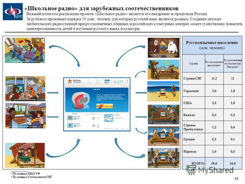 Обучение в игровой форме основам радиожурналистики, работе в команде, компьютерным технологиям. Культурное и нравственное воспитание на основе российских традиций и ценностей. Формирование социально адекватной позитивной среды, стимулирующей школьник