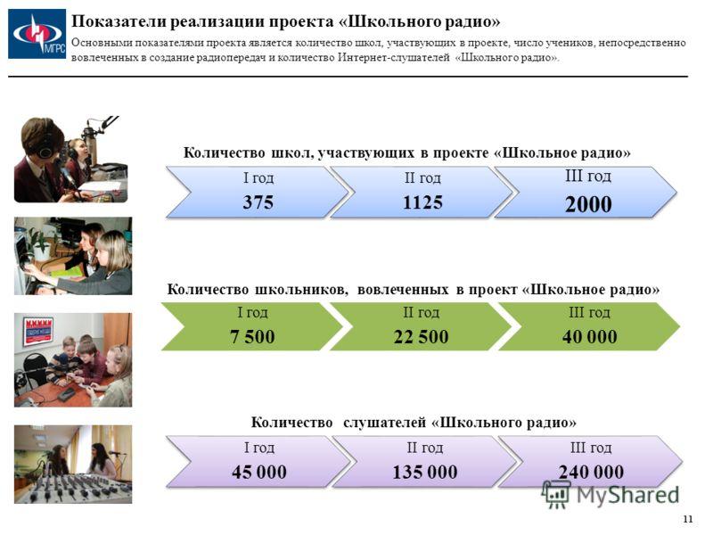 «Школьное радио» для зарубежных соотечественников 10 ____________ 1 По данным МИД РФ 2 По данным Статкомитета СНГ Важный аспектом реализации проекта «Школьное радио» является его внедрение за пределами России. За рубежом проживает порядка 50 млн. чел