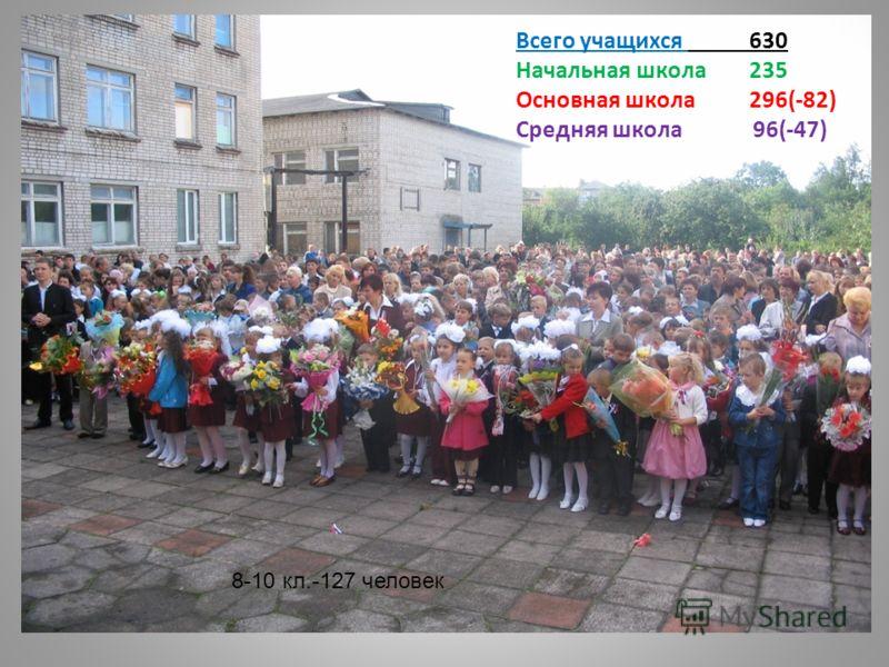 Всего учащихся 630 Начальная школа 235 Основная школа 296(-82) Средняя школа 96(-47) 8-10 кл.-127 человек