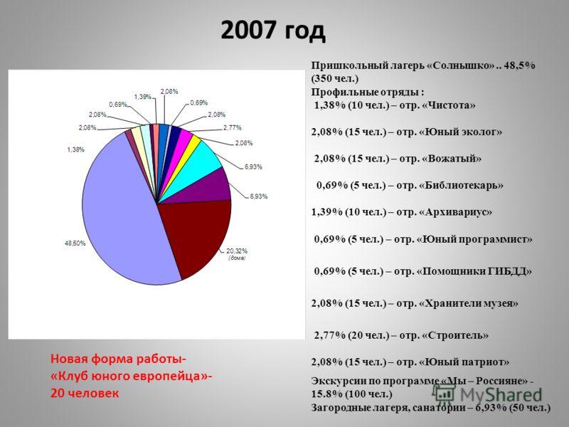 Пришкольный лагерь «Солнышко».. 48,5% (350 чел.) Профильные отряды : 1,38% (10 чел.) – отр. «Чистота» 2,08% (15 чел.) – отр. «Юный эколог» 2,08% (15 чел.) – отр. «Вожатый» 0,69% (5 чел.) – отр. «Библиотекарь» 1,39% (10 чел.) – отр. «Архивариус» 0,69%