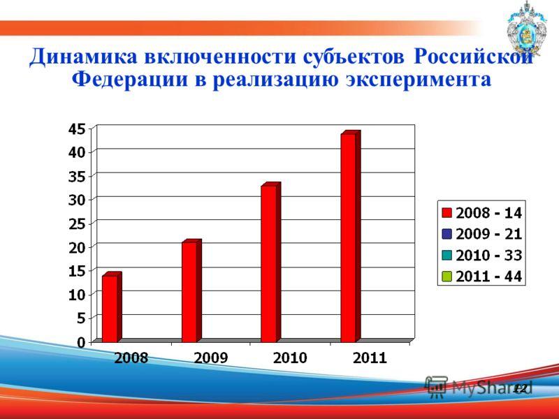 12 Динамика включенности субъектов Российской Федерации в реализацию эксперимента
