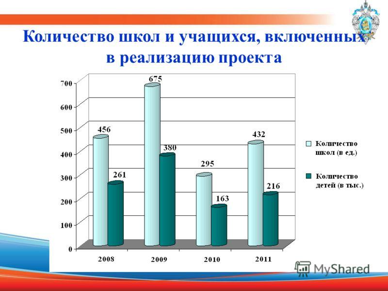 13 Количество школ и учащихся, включенных в реализацию проекта