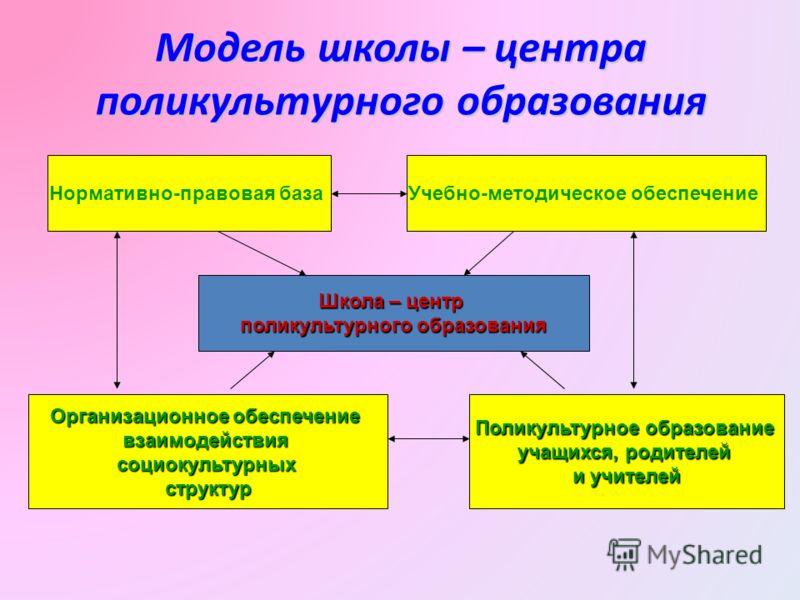 Модель школы – центра поликультурного образования Школа – центр поликультурного образования Нормативно-правовая базаУчебно-методическое обеспечение Организационное обеспечение взаимодействиясоциокультурныхструктур Поликультурное образование учащихся,