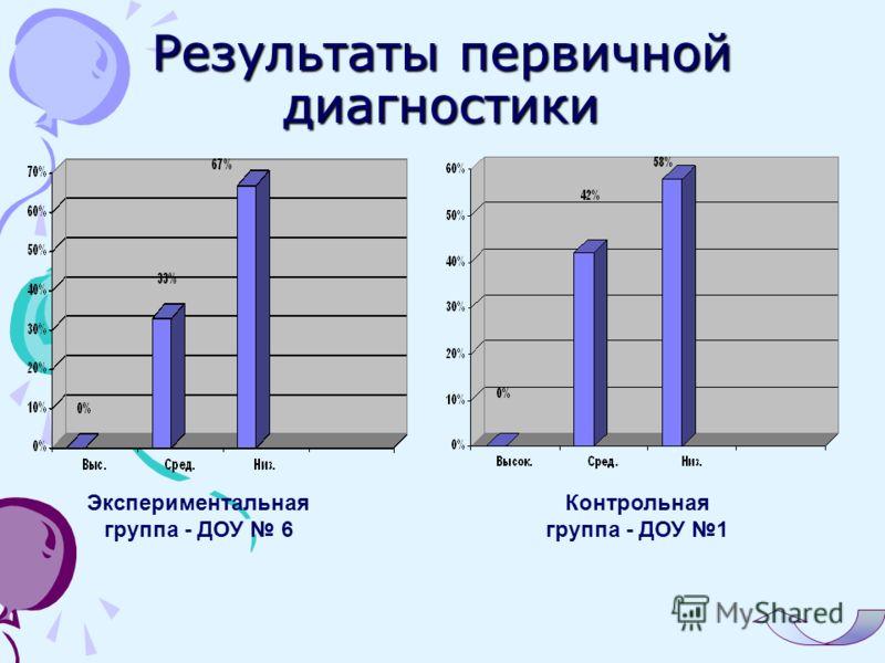 Результаты первичной диагностики Экспериментальная группа - ДОУ 6 Контрольная группа - ДОУ 1