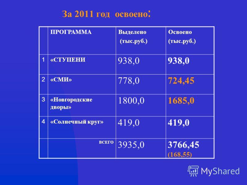 За 2011 год освоено : ПРОГРАММАВыделено (тыс.руб.) Освоено (тыс.руб.) 1 «СТУПЕНИ 938,0 2 «СМИ» 778,0724,45 3 «Новгородские дворы» 1800,01685,0 4 «Солнечный круг» 419,0 ВСЕГО 3935,03766,45 (168,55)