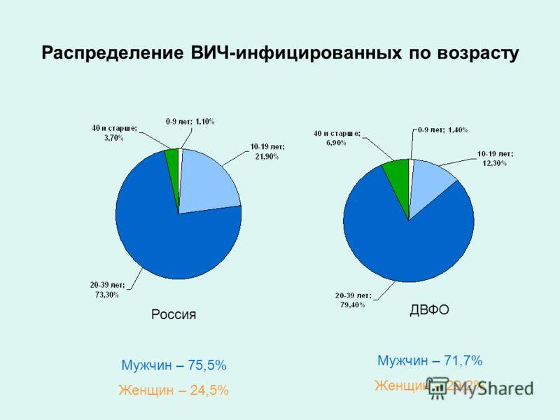 Распределение ВИЧ-инфицированных по возрасту ДВФО Мужчин – 71,7% Женщин – 29,2% Россия Мужчин – 75,5% Женщин – 24,5%