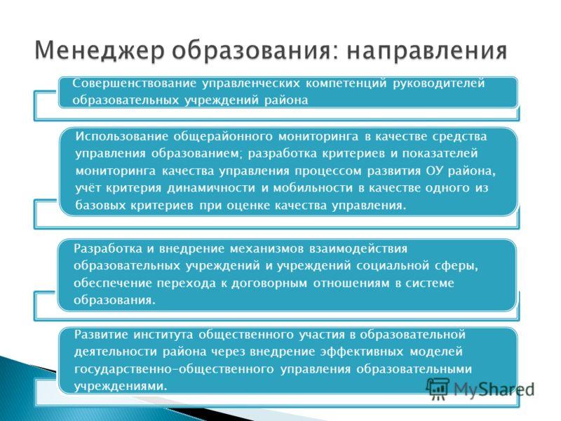Совершенствование управленческих компетенций руководителей образовательных учреждений района Использование общерайонного мониторинга в качестве средства управления образованием; разработка критериев и показателей мониторинга качества управления проце