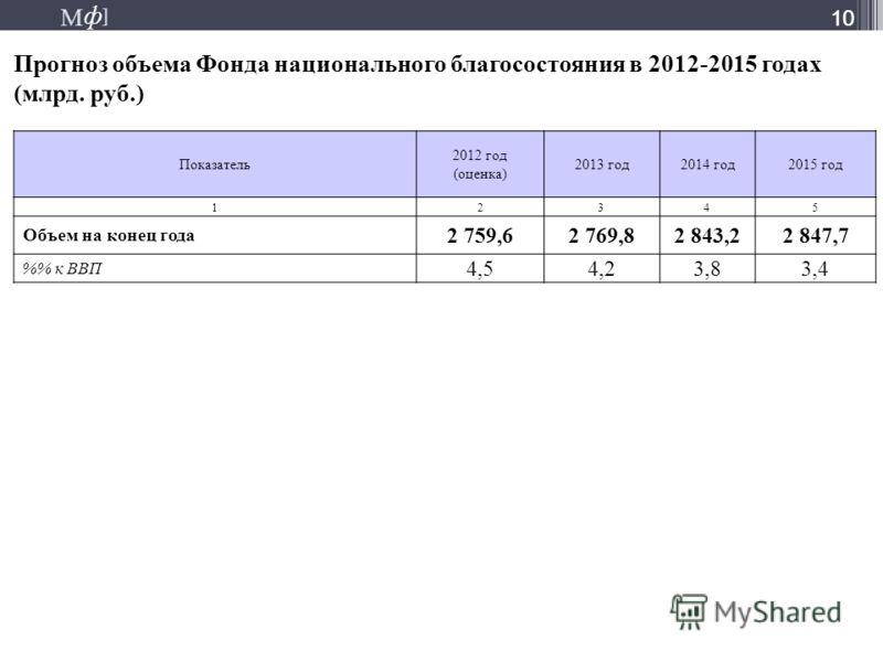 М ] ф М ] ф 10 Прогноз объема Фонда национального благосостояния в 2012-2015 годах (млрд. руб.) 10 Показатель 2012 год (оценка) 2013 год2014 год2015 год 12345 Объем на конец года 2 759,62 769,82 843,22 847,7 % к ВВП 4,54,23,83,4