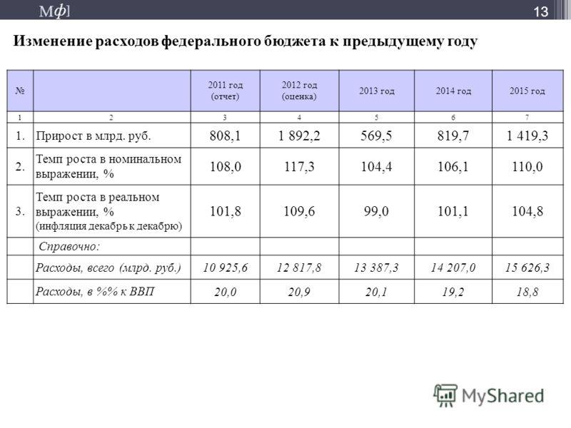М ] ф М ] ф Изменение расходов федерального бюджета к предыдущему году 13 2011 год (отчет) 2012 год (оценка) 2013 год2014 год2015 год 1234567 1. Прирост в млрд. руб. 808,11 892,2569,5819,71 419,3 2. Темп роста в номинальном выражении, % 108,0117,3104