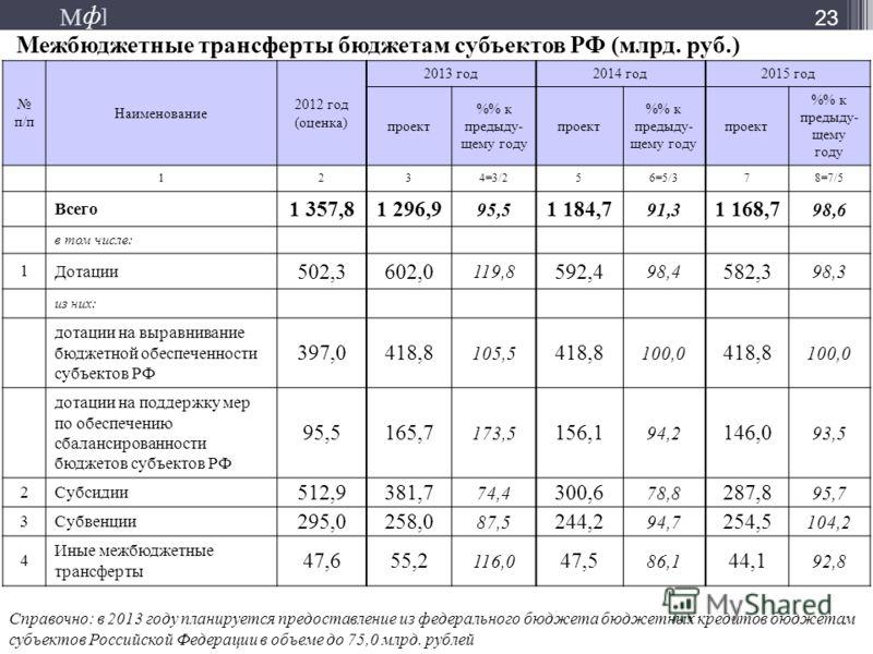 М ] ф М ] ф 23 Межбюджетные трансферты бюджетам субъектов РФ (млрд. руб.) п/п Наименование 2012 год (оценка) 2013 год2014 год2015 год проект % к предыду- щему году проект % к предыду- щему году проект % к предыду- щему году 1234=3/256=5/378=7/5 Всего
