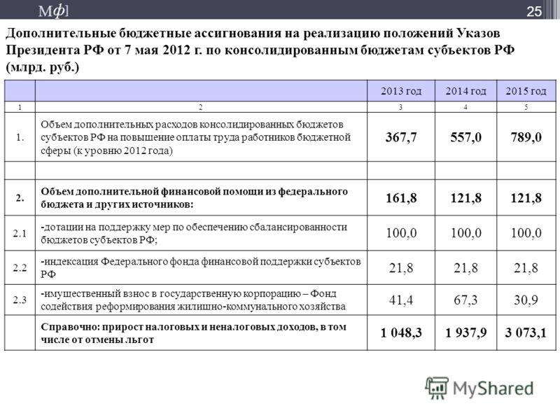 М ] ф М ] ф 25 Дополнительные бюджетные ассигнования на реализацию положений Указов Президента РФ от 7 мая 2012 г. по консолидированным бюджетам субъектов РФ (млрд. руб.) 2013 год2014 год2015 год 12345 1. Объем дополнительных расходов консолидированн