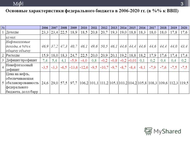 М ] ф М ] ф Основные характеристики федерального бюджета в 2006-2020 гг. (в % к ВВП) 3 200620072008200920102011201220132014201520162017201820192020 1Доходы 23,323,422,518,918,520,820,719,319,018,818,318,0 17,817,6 из них Нефтегазовые доходы, в % к об