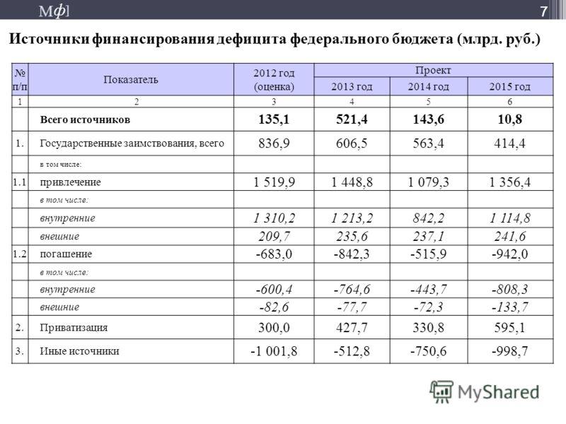 М ] ф М ] ф 7 Источники финансирования дефицита федерального бюджета (млрд. руб.) 7 п/п Показатель 2012 год (оценка) Проект 2013 год2014 год2015 год 123456 Всего источников 135,1521,4143,610,8 1.Государственные заимствования, всего 836,9606,5563,4414